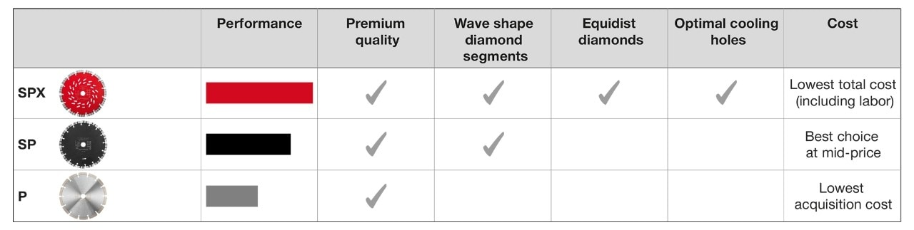Overview of Hilti diamond blades